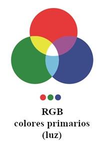 sistema de colores primarios luz o aditivos