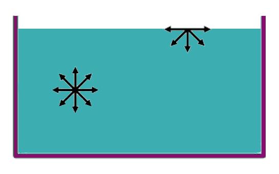 La tension superficial de las moleculas